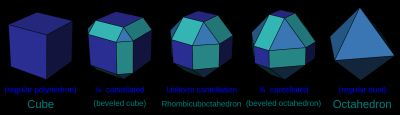 Cube cantellation sequence